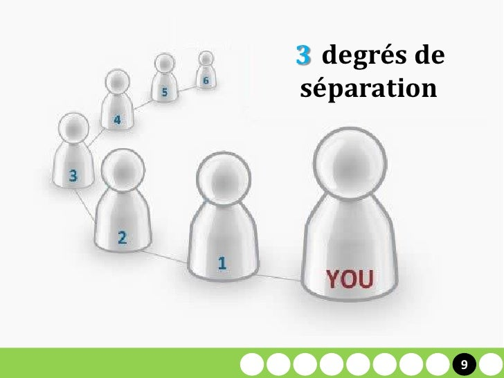 6 degrés de     3     séparation     2                 9