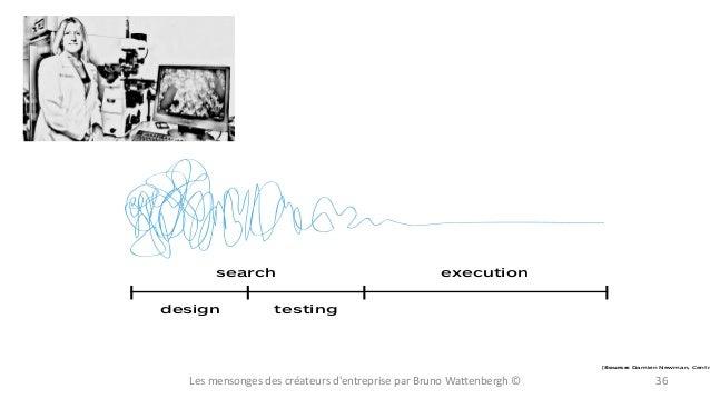 search design  execution  testing  [Source: Damien Newman, Centr  Les  mensonges  des  créateurs  d'entreprise  ...