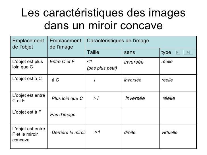 Miroirs courbes concaves for Miroir concave