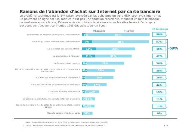 Raisons de l'abandon d'achat sur Internet par carte bancaire Le problème technique est la 1ère raison avancée par les ache...