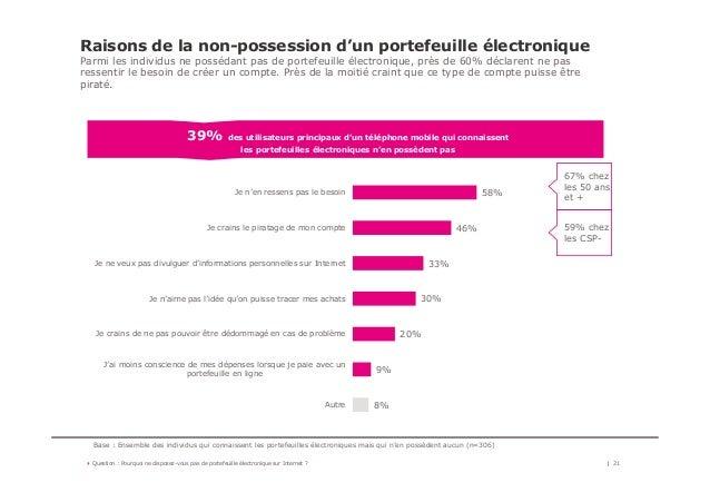 58% 46% 33% 30% 20% 9% 8% Je n'en ressens pas le besoin Je crains le piratage de mon compte Je ne veux pas divulguer d'inf...
