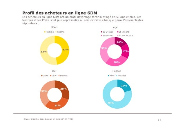 Profil des acheteurs en ligne 6DM Les acheteurs en ligne 6DM ont un profil davantage féminin et âgé de 50 ans et plus. Les...
