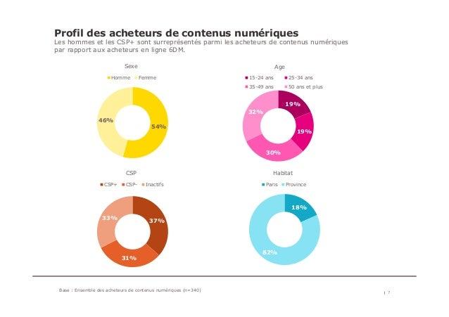 Profil des acheteurs de contenus numériques Les hommes et les CSP+ sont surreprésentés parmi les acheteurs de contenus num...