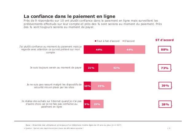 La confiance dans le paiement en ligne Près de 9 répondants sur 10 ont plutôt confiance dans le paiement en ligne mais sur...