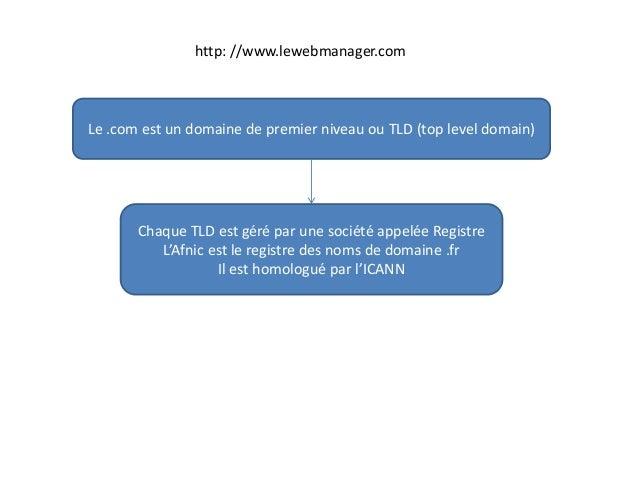 http: //www.lewebmanager.com Le .com est un domaine de premier niveau ou TLD (top level domain) Chaque TLD est géré par un...