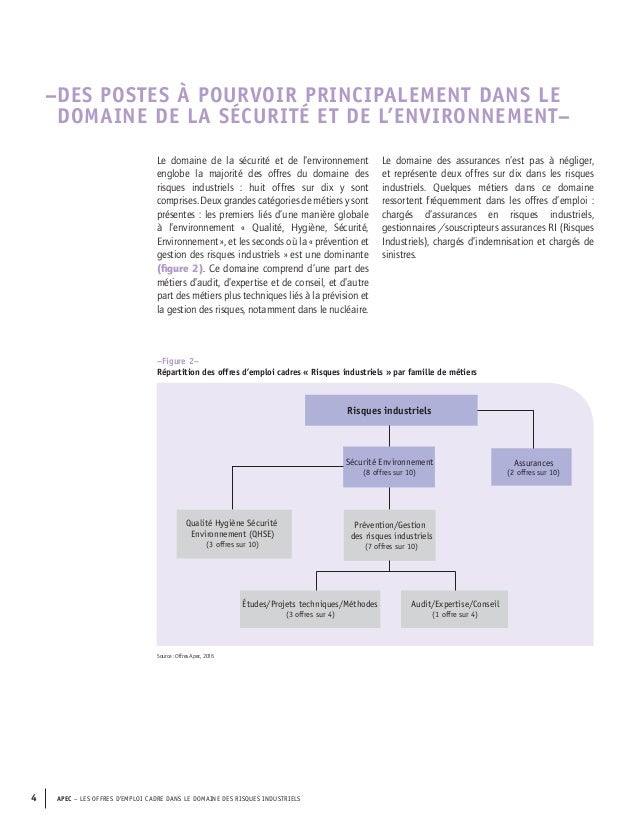 offre d emploi charge hygiene securite environnement