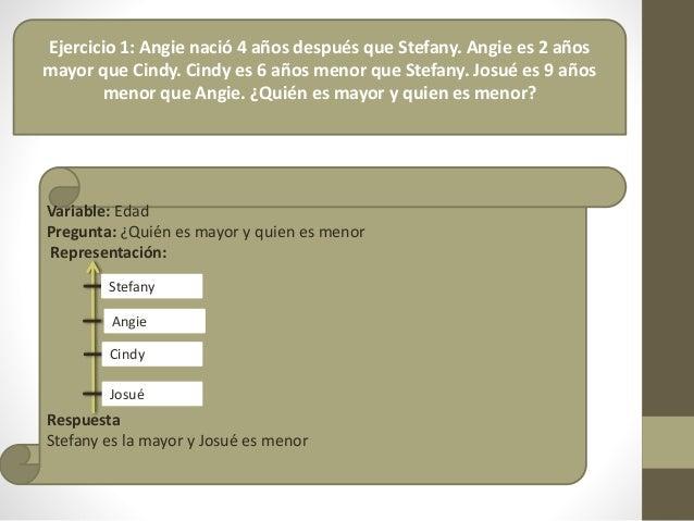Ejercicio 1: Angie nació 4 años después que Stefany. Angie es 2 años mayor que Cindy. Cindy es 6 años menor que Stefany. J...