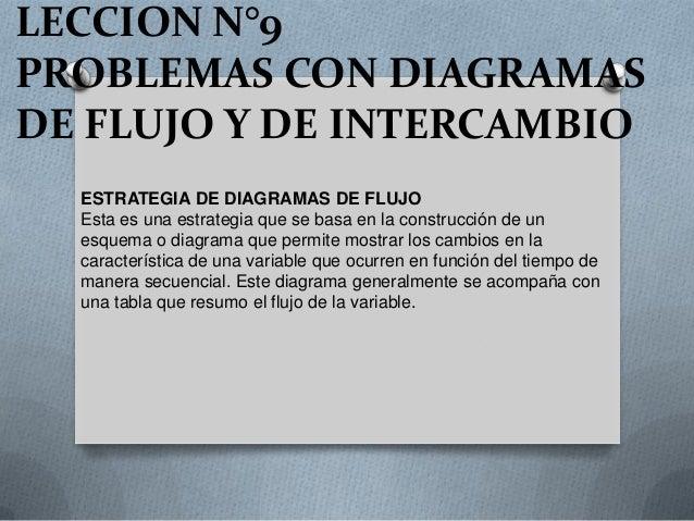 LECCION N°9 PROBLEMAS CON DIAGRAMAS DE FLUJO Y DE INTERCAMBIO ESTRATEGIA DE DIAGRAMAS DE FLUJO Esta es una estrategia que ...