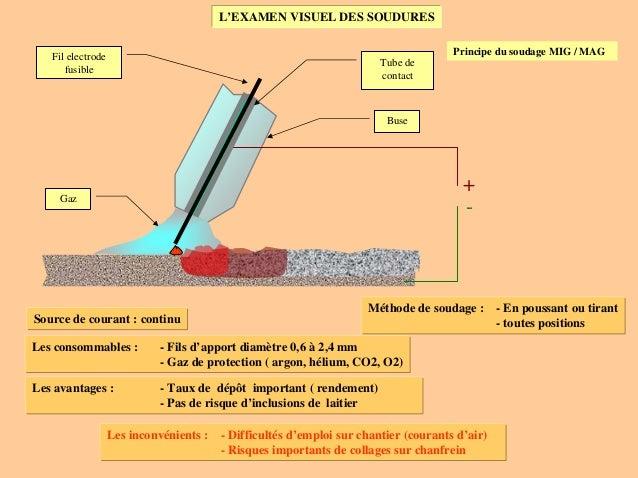 L'EXAMEN VISUEL DES SOUDURES Principe du soudage MIG / MAG Gaz Buse Fil electrode fusible Tube de contact + - Méthode de s...