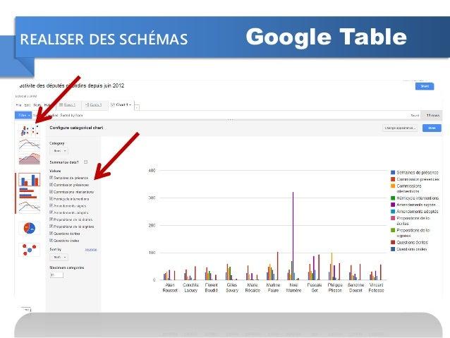 REALISER DES SCHÉMAS Google Table