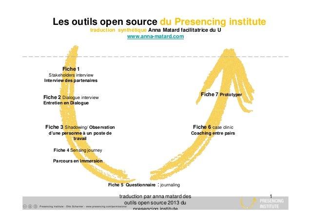 Les outils open source du Presencing institute traduction synthétique Anna Matard facilitatrice du U www.anna-matard.com F...