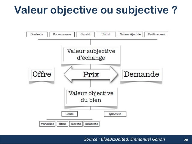 Valeur objective ou subjective ? 20Source : BlueBizUnited, Emmanuel Gonon
