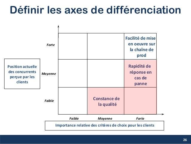 Définir les axes de différenciation Forte Moyenne Faible Faible Moyenne Forte Facilité de mise en oeuvre sur la chaîne de ...