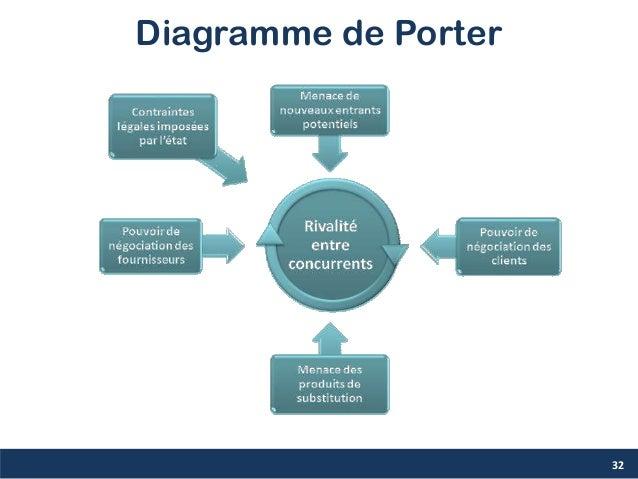 Diagramme de Porter 32