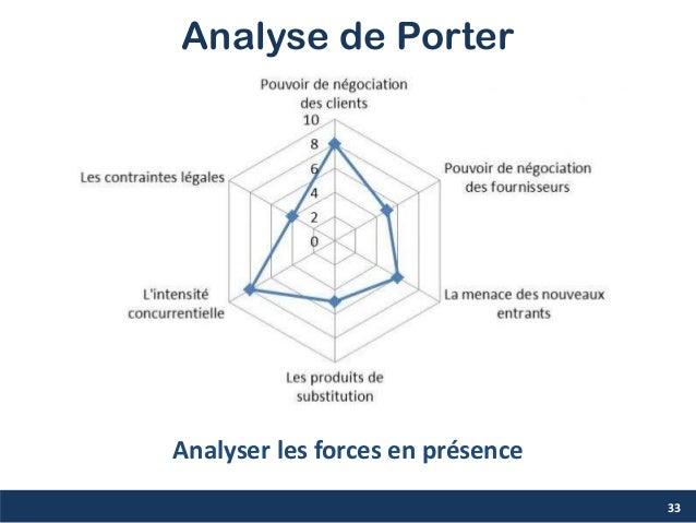 Analyse de Porter 33 Analyser les forces en présence