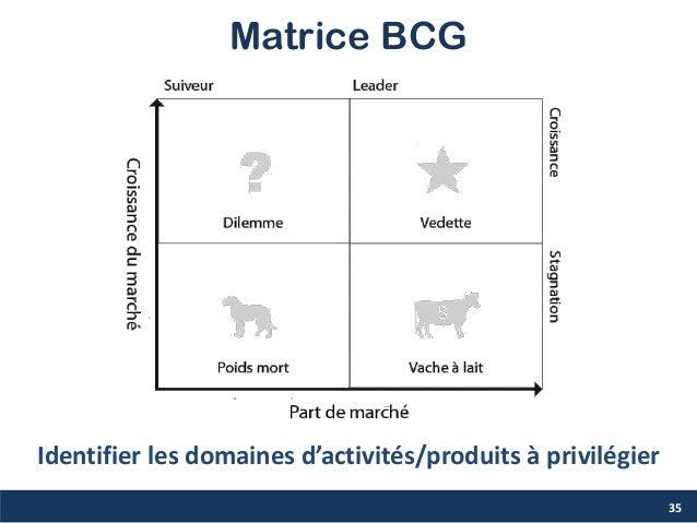 Matrice BCG 35 Identifier les domaines d'activités/produits à privilégier