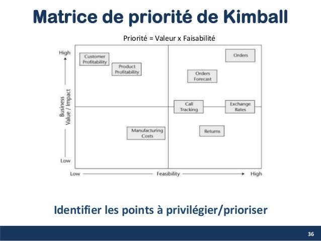 Matrice de priorité de Kimball 36 Priorité = Valeur x Faisabilité Identifier les points à privilégier/prioriser