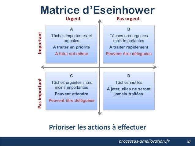 Matrice d'Eseinhower 37processus-amelioration.fr Prioriser les actions à effectuer