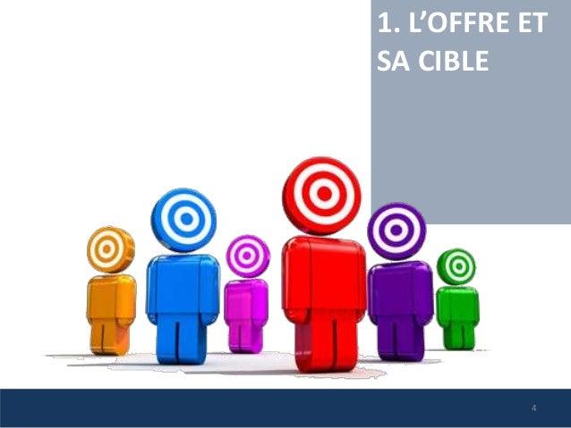 1. L'OFFRE ET SA CIBLE 4