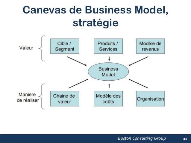 Canevas de Business Model, stratégie Boston Consulting Group 43