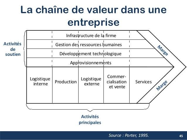La chaîne de valeur dans une entreprise Infrastructure de la firme Source : Porter, 1995. Logistique interne Production Lo...