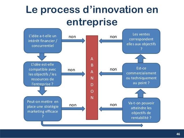 Le process d'innovation en entreprise 46 L'idée a-t-elle un intérêt financier / concurrentiel L'idée est-elle compatible a...