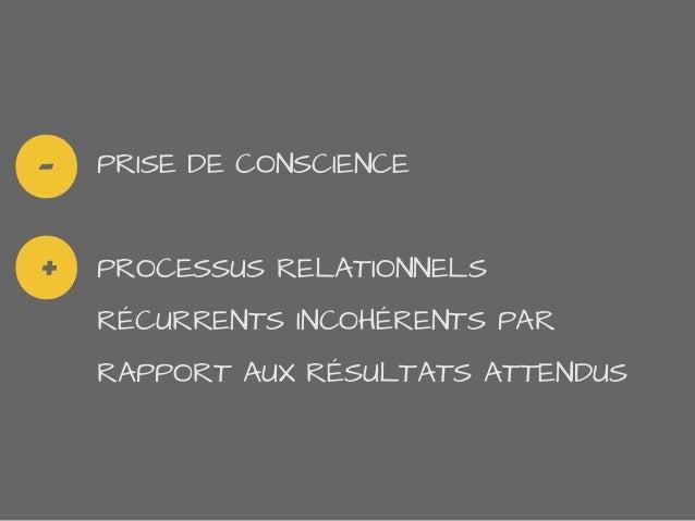 PRISE DE CONSCIENCEPROCESSUS RELATIONNELSRÉCURRENTS INCOHÉRENTS PARRAPPORT AUX RÉSULTATS ATTENDUS-+