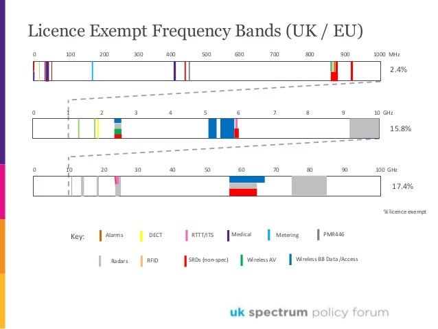 Use of Licence Exempt Frequency Bands: Draft Report