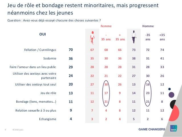 9 © 2015 Ipsos Jeu de rôle et bondage restent minoritaires, mais progressent néanmoins chez les jeunes Question : Avez-vou...