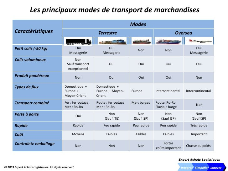 Intégrer Simplifier Innover\u003cbr /\u003eLes principaux modes de transport de  marchandises\u003cbr