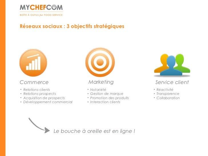 Réseaux sociaux : 3 objectifs stratégiquesCommerce                        Marketing                     Service client•   ...