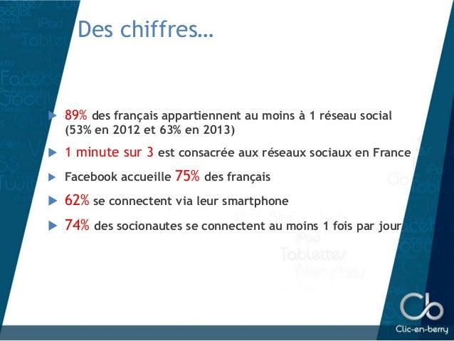 Des chiffres…  89% des français appartiennent au moins à 1 réseau social (53% en 2012 et 63% en 2013)  1 minute sur 3 es...