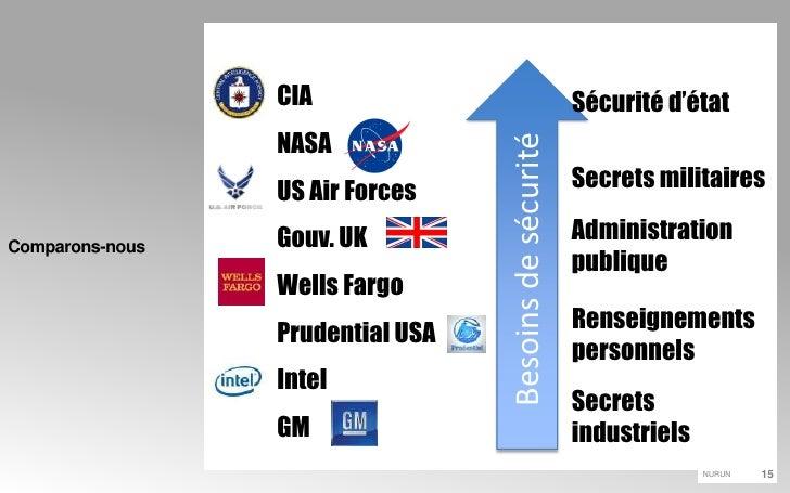 Comparons-nous<br />Besoins de sécurité<br />CIA<br />NASA<br />US Air Forces<br />Gouv. UK<br />Wells Fargo<br />Prudenti...
