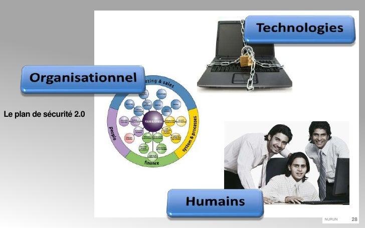 Le plan de sécurité 2.0<br />Technologies<br />Organisationnel<br />Humains<br />