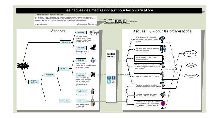 Les risques des médias sociaux pour les organisations                  Risques des médias sociaux pour les organisations, ...