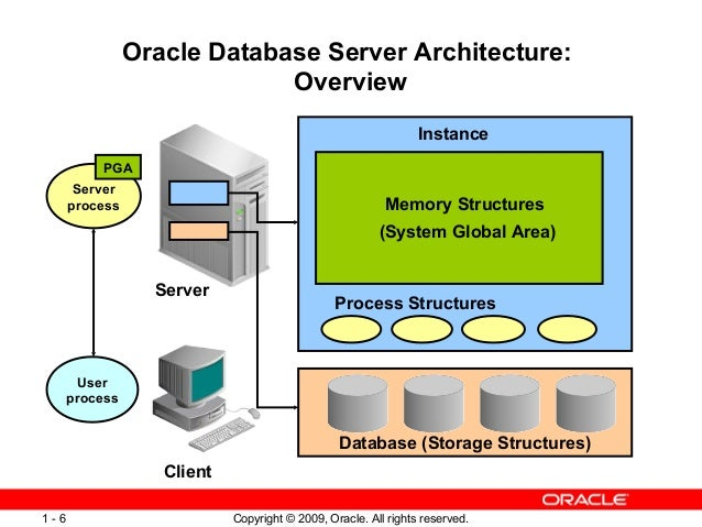 Oracle Database Server Architecture: ...