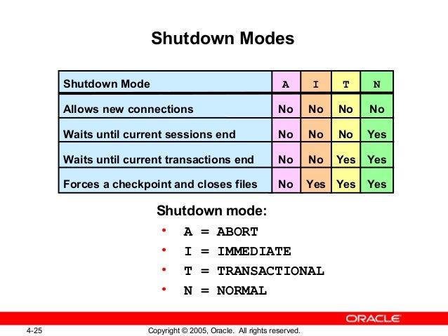 Kết quả hình ảnh cho oracle database shutdown options