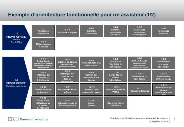 Les sch mas directeurs si par la pratique iae paris 10 for Architecture fonctionnelle