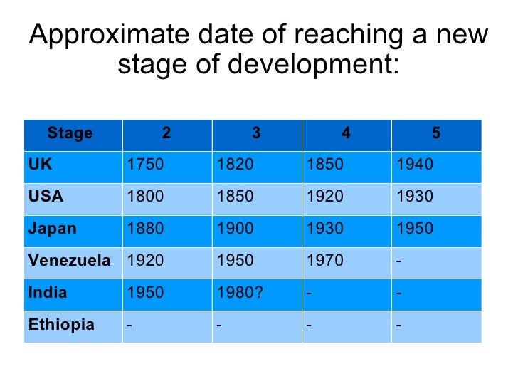countries in the preconditions for takeoff stage