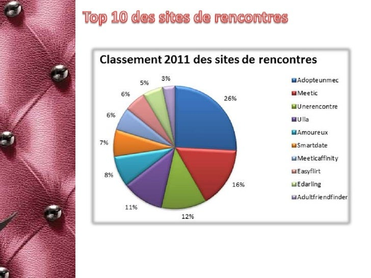Sites de rencontres sociales