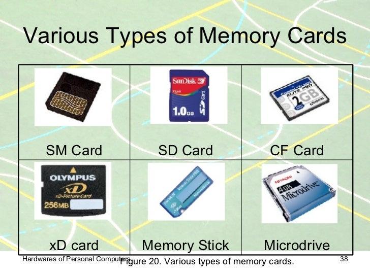 38 Various Types Of Memory