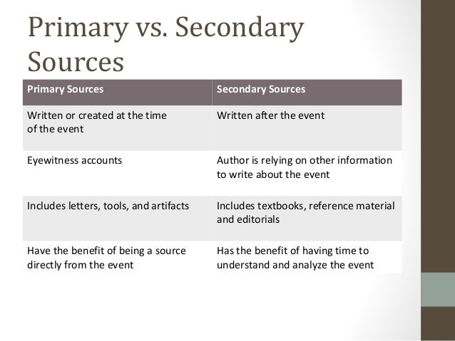 Lesson 01 What does a historian do – Primary Secondary Sources Worksheet