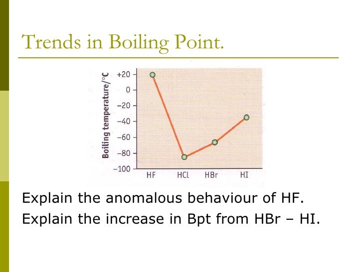 boiling point of hydrogen