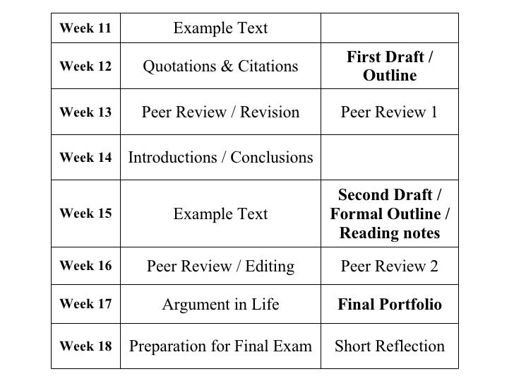 peer review paper first draft final Rough draft: does my paper make sense, and is it interesting have i  late or  final polished draft: are there any noticeable spelling or grammar errors are my .