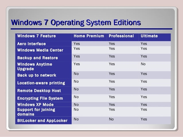 lesson 1 introducing installing and upgrading Overview lesson 1 - introduction: server (computing) windows server microsoft servers client access license lesson 2 - installation: installation ( computer programs) firmware#personal computers windows server 2008 windows server 2008 r2 windows server 2012 windows deployment services lesson 3.