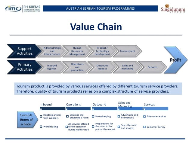 value chain inbound and outbound for hotel industry An assignment to give a complete idea about the business model of value chain and how can be applied into the hospitality industry which is a modern.