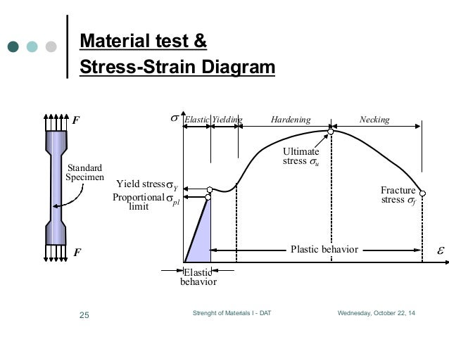 Simple Stress and Strain
