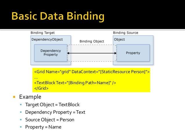 Wpf Image Source Binding