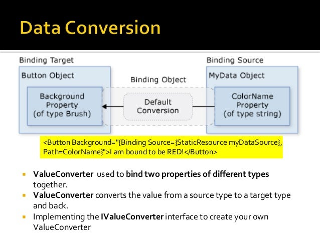 Lesson 05 Data Binding in WPF