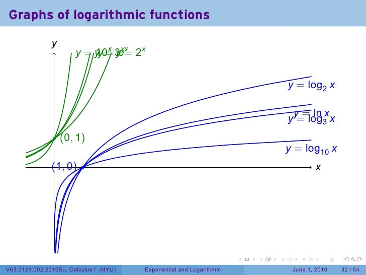 derivative of exponential and logarithmic functions pdf